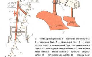Плуг для трактора К-701 (ПТК-9-35): регулировка и схема