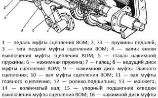 Муфта (корзина) сцепления трактора Т-40: схема и регулировка